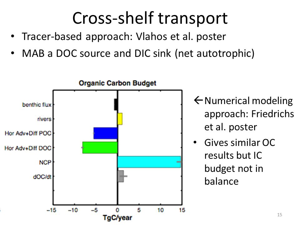 Cross-shelf transport Tracer-based approach: Vlahos et al.