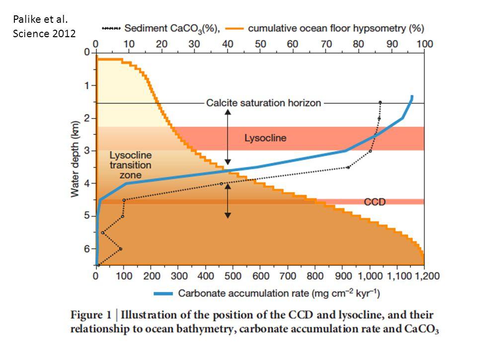 Palike et al. Science 2012