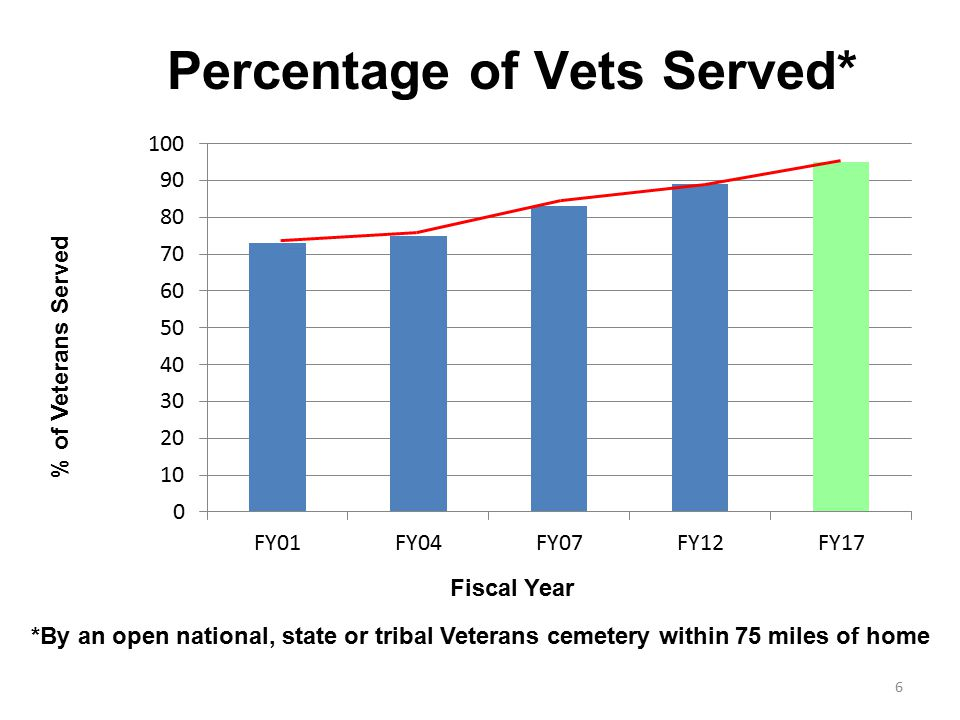 % of Veterans Served Fiscal Year *By an open national, state or tribal Veterans cemetery within 75 miles of home 6