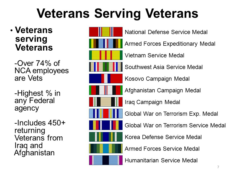 Veterans serving Veterans -Over 74% of NCA employees are Vets -Highest % in any Federal agency -Includes 450+ returning Veterans from Iraq and Afghanistan Veterans Serving Veterans National Defense Service Medal Armed Forces Expeditionary Medal Vietnam Service Medal Southwest Asia Service Medal Kosovo Campaign Medal Afghanistan Campaign Medal Iraq Campaign Medal Global War on Terrorism Exp.