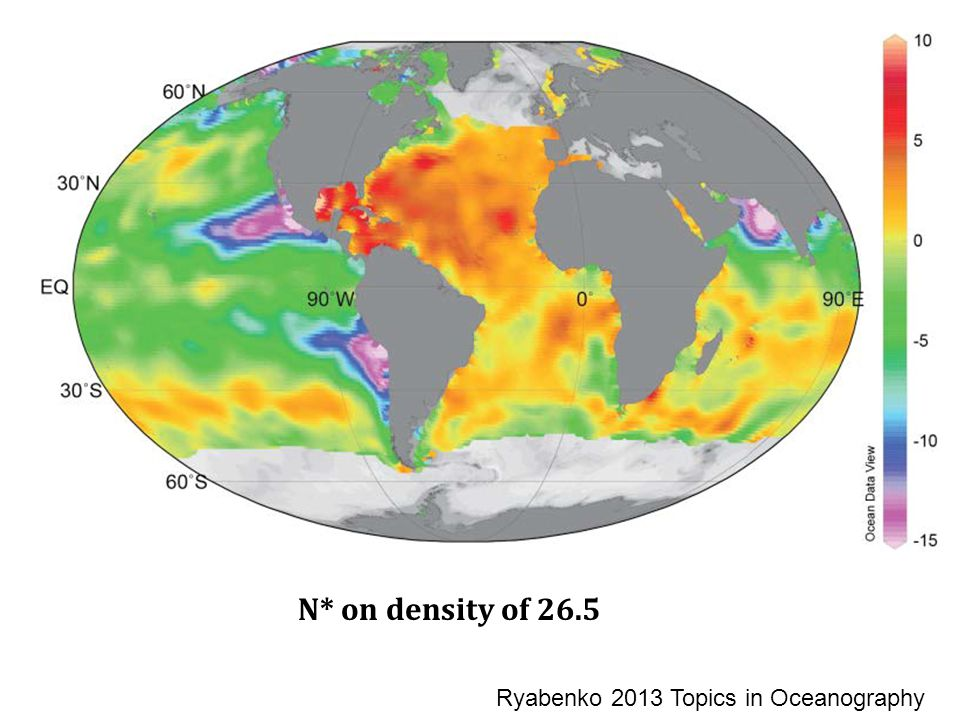 N* on density of 26.5 Ryabenko 2013 Topics in Oceanography