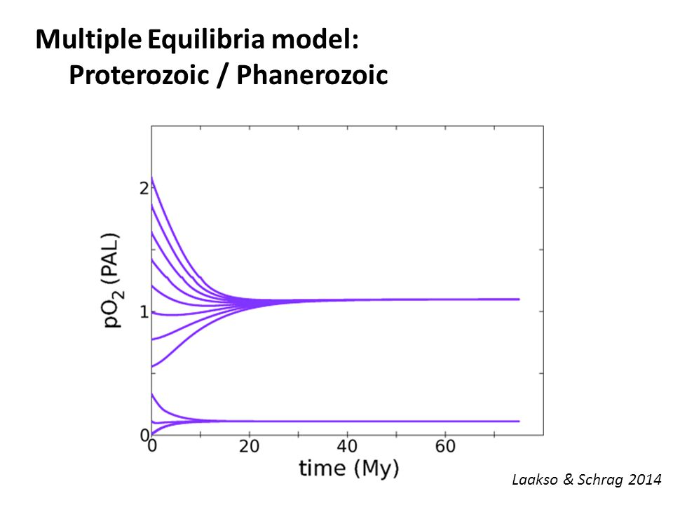 Multiple Equilibria model: Proterozoic / Phanerozoic Laakso & Schrag 2014