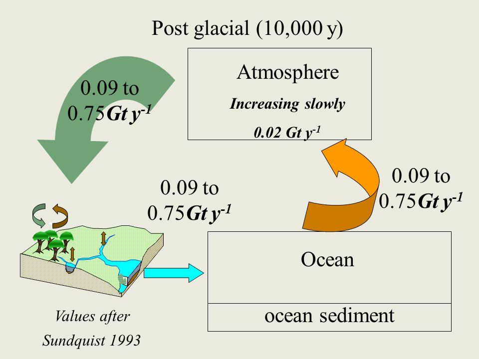 Atmosphere Increasing slowly 0.02 Gt y -1 Ocean ocean sediment Post glacial (10,000 y) 0.09 to 0.75Gt y -1 Values after Sundquist 1993 0.09 to 0.75Gt