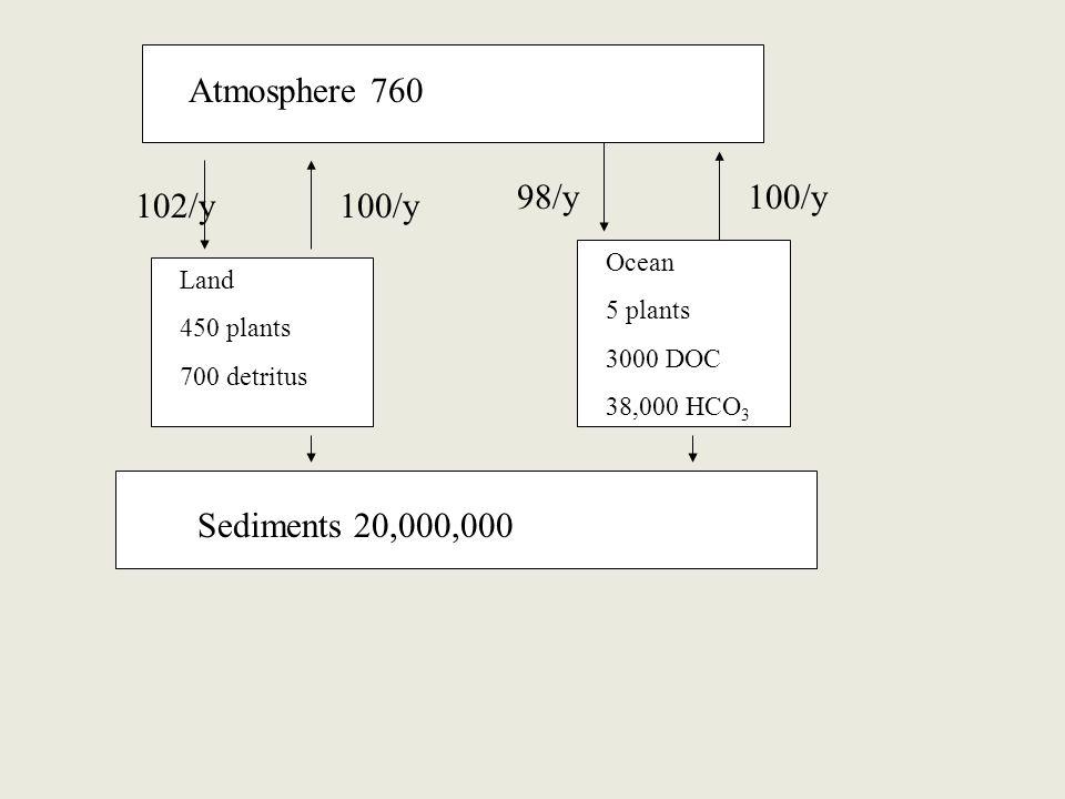 Sediments 20,000,000 Land 450 plants 700 detritus Ocean 5 plants 3000 DOC 38,000 HCO 3 Atmosphere 760 102/y 98/y 100/y
