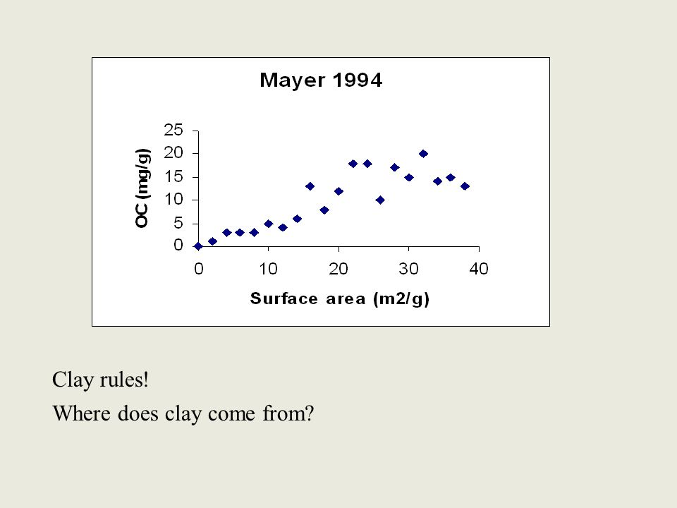 Clay rules! Where does clay come from