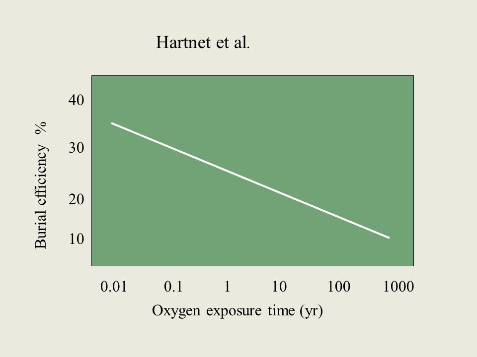 Oxygen exposure time (yr) 0.01 0.1 1 10 100 1000 Burial efficiency % 10 20 30 40 Hartnet et al.