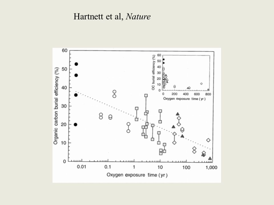 Hartnett et al, Nature