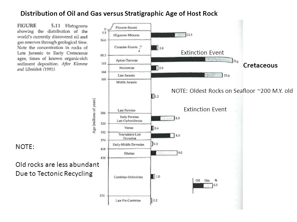 Distribution of Oil and Gas versus Stratigraphic Age of Host Rock Cretaceous Extinction Event NOTE: Old rocks are less abundant Due to Tectonic Recycl