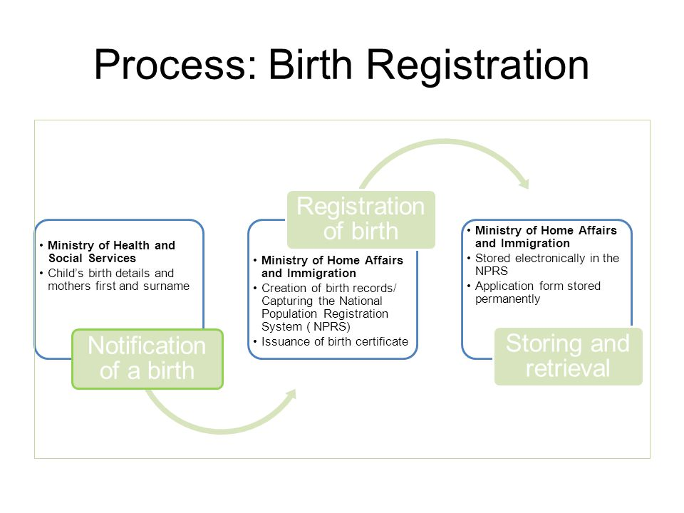 Process: Birth Registration Ministry of Health and Social Services Child's birth details and mothers first and surname Notification of a birth Ministr