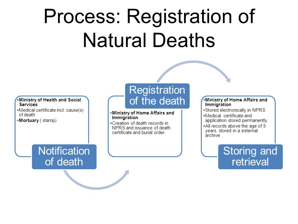 Process: Registration of Natural Deaths Ministry of Health and Social Services Medical certificate incl. cause(s) of death Mortuary ( stamp) Notificat