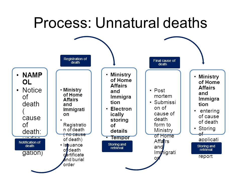 Process: Unnatural deaths NAMP OL Notice of death ( cause of death: under investi gation ) Notification of death Ministry of Home Affairs and Immigrat