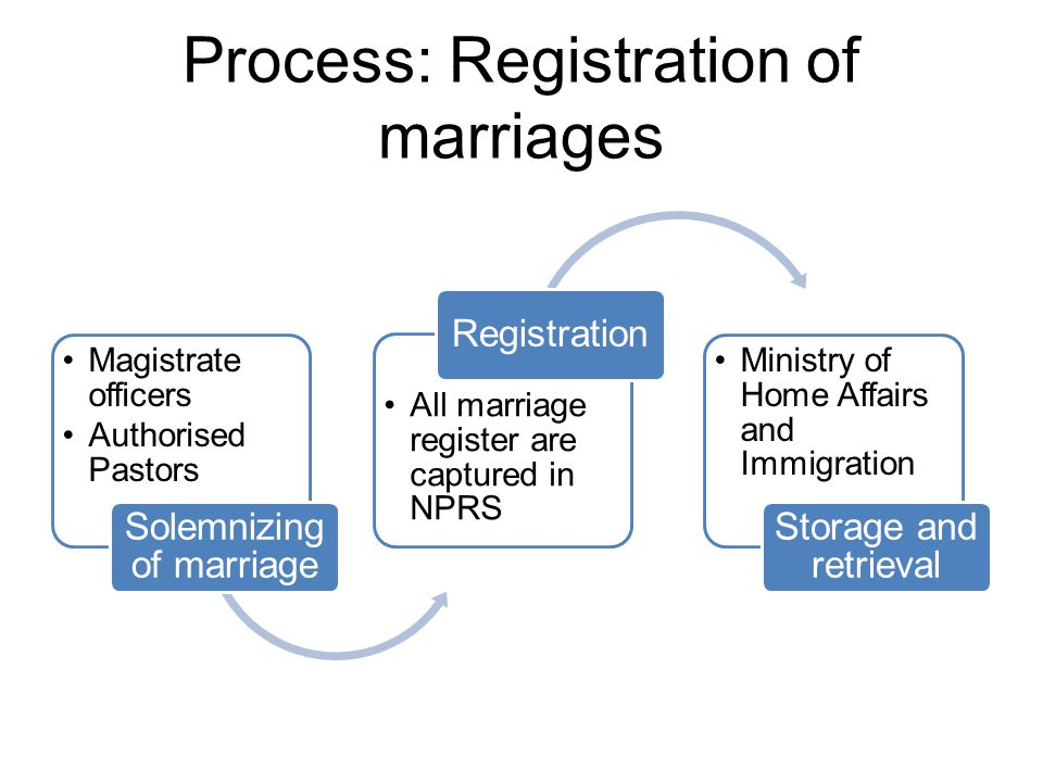 Process: Registration of marriages Magistrate officers Authorised Pastors Solemnizing of marriage All marriage register are captured in NPRS Registrat