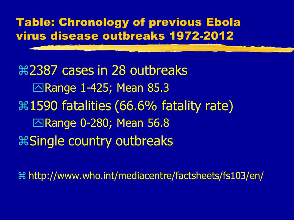 Table: Chronology of previous Ebola virus disease outbreaks 1972-2012 z2387 cases in 28 outbreaks yRange 1-425; Mean 85.3 z1590 fatalities (66.6% fatality rate) yRange 0-280; Mean 56.8 zSingle country outbreaks zhttp://www.who.int/mediacentre/factsheets/fs103/en/