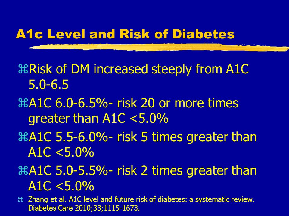 A1c Level and Risk of Diabetes zRisk of DM increased steeply from A1C 5.0-6.5 zA1C 6.0-6.5%- risk 20 or more times greater than A1C <5.0% zA1C 5.5-6.0%- risk 5 times greater than A1C <5.0% zA1C 5.0-5.5%- risk 2 times greater than A1C <5.0% zZhang et al.
