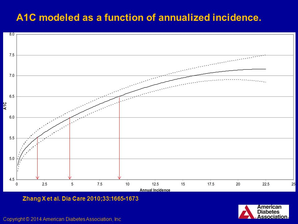 Zhang X et al. Dia Care 2010;33:1665-1673 Copyright © 2014 American Diabetes Association, Inc.