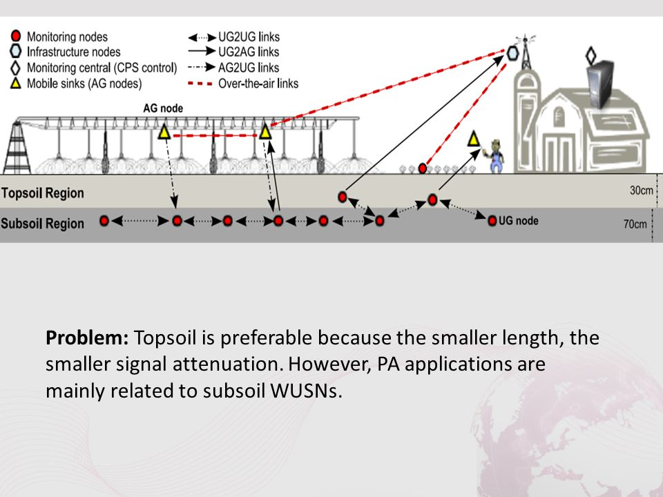 Problem: Topsoil is preferable because the smaller length, the smaller signal attenuation. However, PA applications are mainly related to subsoil WUSN