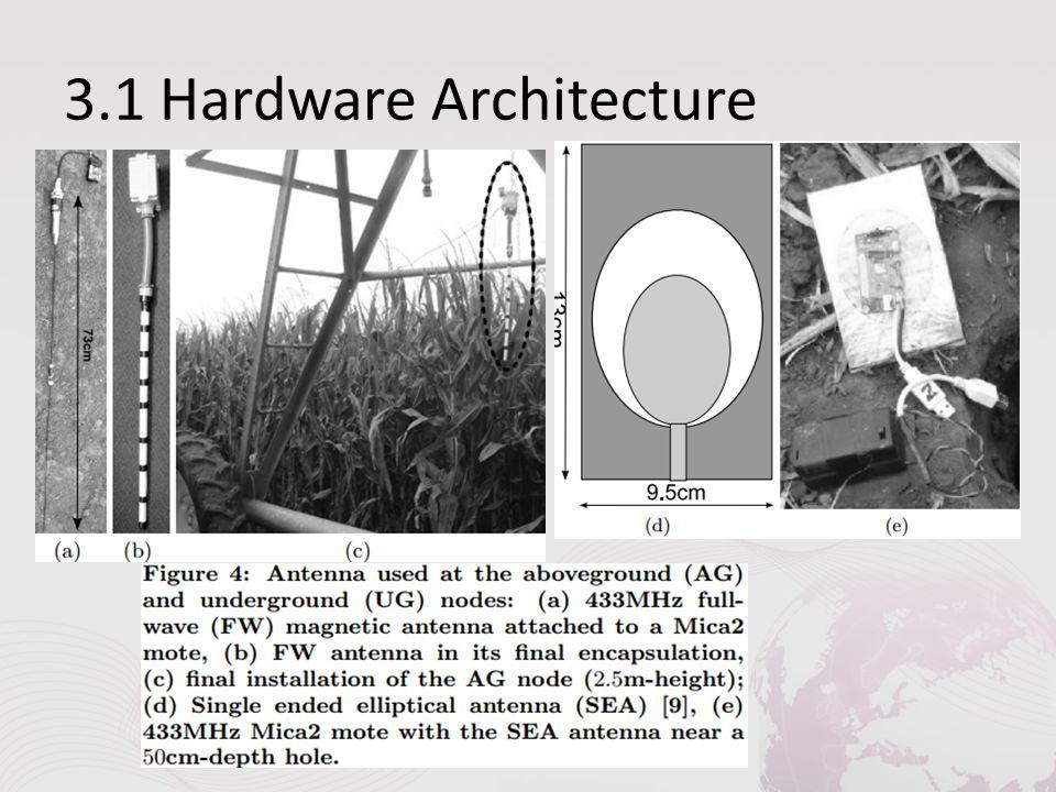 3.1 Hardware Architecture