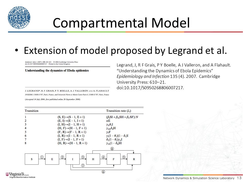 Compartmental Model Extension of model proposed by Legrand et al.