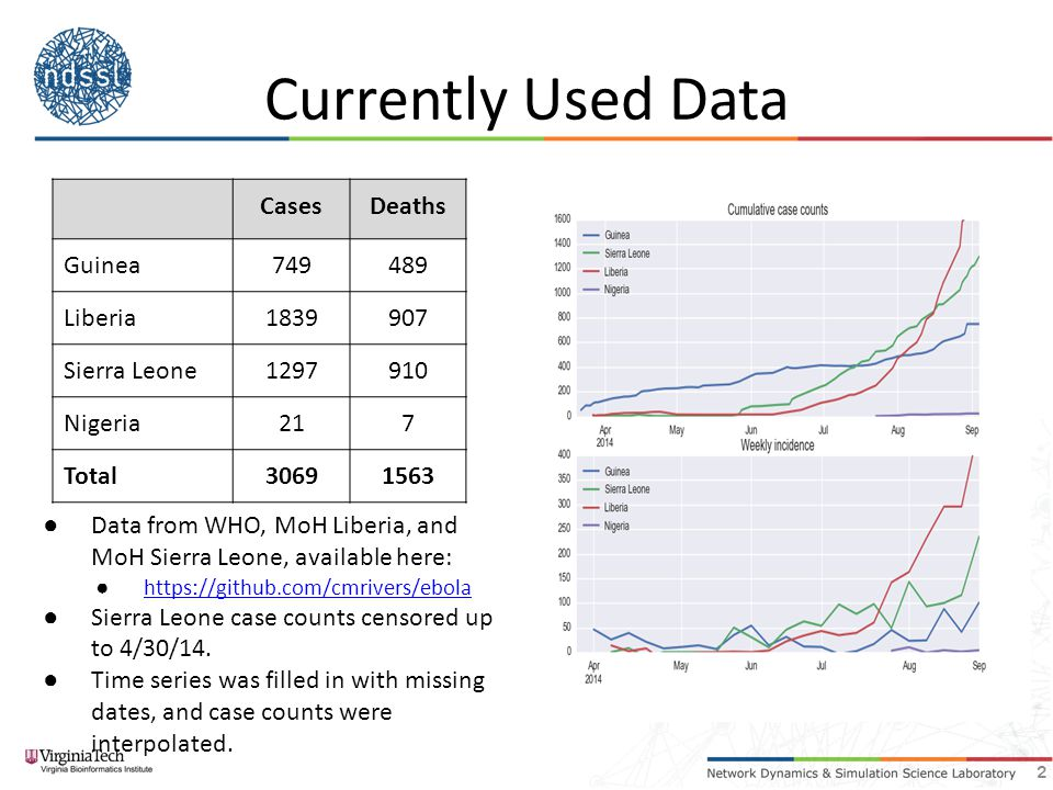 Currently Used Data CasesDeaths Guinea749489 Liberia1839907 Sierra Leone1297910 Nigeria217 Total30691563 ● Data from WHO, MoH Liberia, and MoH Sierra Leone, available here: ● https://github.com/cmrivers/ebola https://github.com/cmrivers/ebola ● Sierra Leone case counts censored up to 4/30/14.