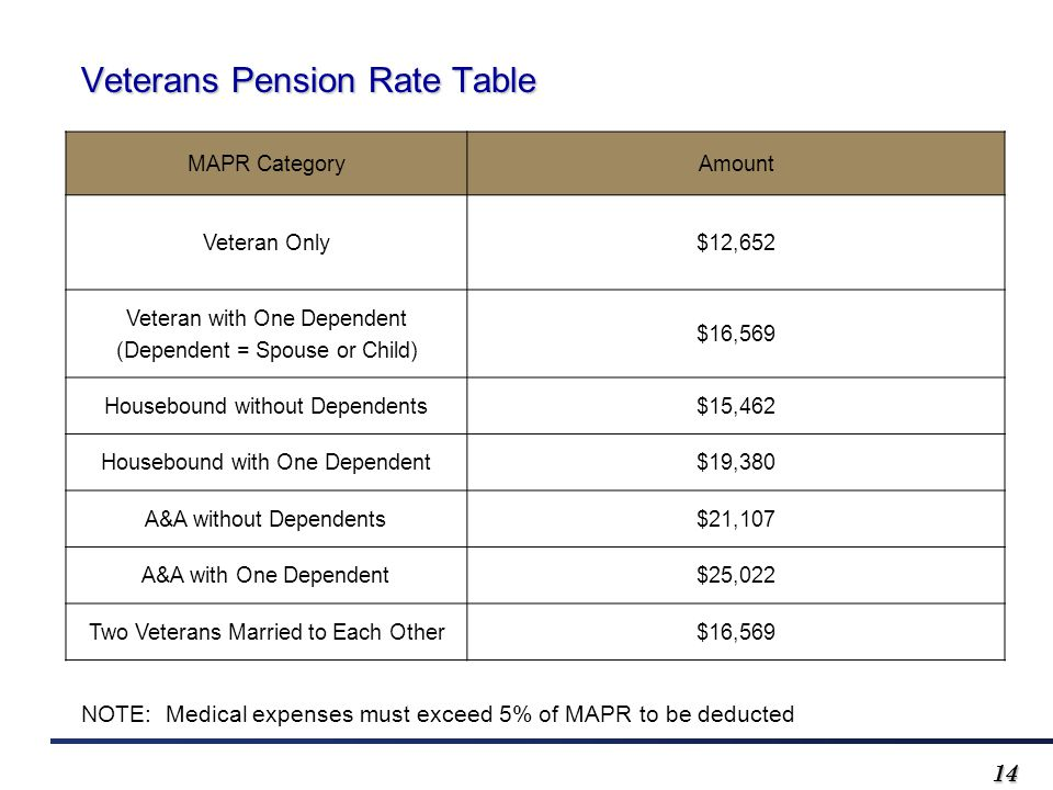 1414 MAPR CategoryAmount Veteran Only$12,652 Veteran with One Dependent (Dependent = Spouse or Child) $16,569 Housebound without Dependents$15,462 Housebound with One Dependent$19,380 A&A without Dependents$21,107 A&A with One Dependent$25,022 Two Veterans Married to Each Other$16,569 Veterans Pension Rate Table NOTE: Medical expenses must exceed 5% of MAPR to be deducted