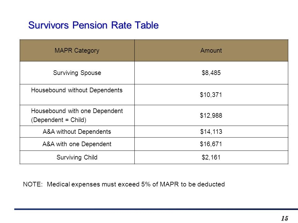 1515 Survivors Pension Rate Table Survivors Pension Rate Table MAPR CategoryAmount Surviving Spouse$8,485 Housebound without Dependents $10,371 Housebound with one Dependent (Dependent = Child) $12,988 A&A without Dependents$14,113 A&A with one Dependent$16,671 Surviving Child$2,161 NOTE: Medical expenses must exceed 5% of MAPR to be deducted