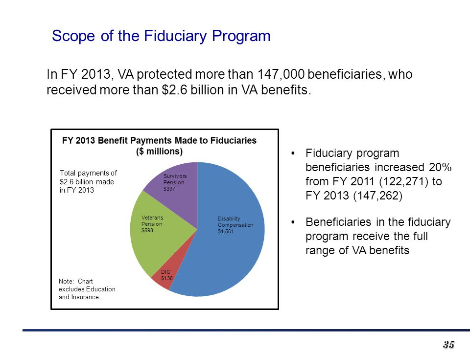 3535 Scope of the Fiduciary Program In FY 2013, VA protected more than 147,000 beneficiaries, who received more than $2.6 billion in VA benefits.