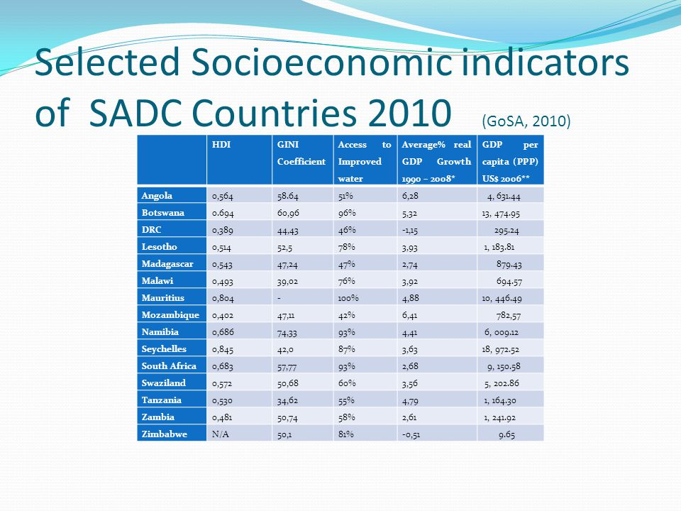 Selected Socioeconomic indicators of SADC Countries 2010 (GoSA, 2010) HDI GINI Coefficient Access to Improved water Average% real GDP Growth 1990 – 2008* GDP per capita (PPP) US$ 2006** Angola0,56458.6451%6,28 4, 631.44 Botswana0.69460,9696%5,3213, 474.95 DRC0,38944,4346%-1,15 295.24 Lesotho0,51452,578%3,93 1, 183.81 Madagascar0,54347,2447%2,74 879.43 Malawi0,49339,0276%3,92 694.57 Mauritius0,804-100%4,8810, 446.49 Mozambique0,40247,1142%6,41 782,57 Namibia0,68674,3393%4,41 6, 009.12 Seychelles0,84542,087%3,6318, 972.52 South Africa0,68357,7793%2,68 9, 150.58 Swaziland0,57250,6860%3,56 5, 202.86 Tanzania0,53034,6255%4,79 1, 164.30 Zambia0,48150,7458%2,61 1, 241.92 ZimbabweN/A50,181%-0,51 9.65
