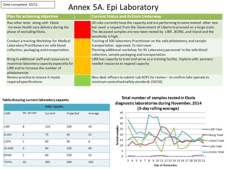 Annex 5A. Epi Laboratory Plan for achieving objectiveCurrent Status and Actions Underway Run other tests along with Ebola increase Health care deliver