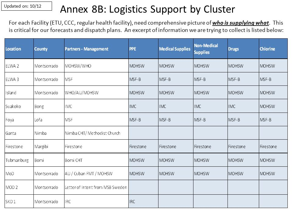 Annex 8B: Logistics Support by Cluster For each Facility (ETU, CCC, regular health facility), need comprehensive picture of who is supplying what.