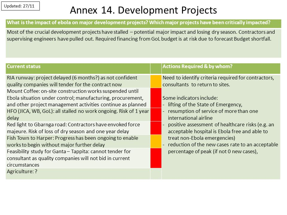 Annex 14. Development Projects Current statusActions Required & by whom.