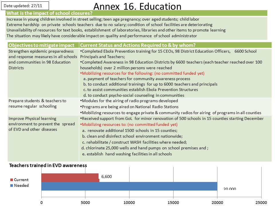 Annex 16. Education Objectives to mitigate impactCurrent Status and Actions Required to & by whom.