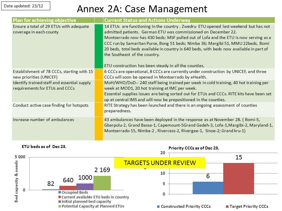 Annex 2A: Case Management Plan for achieving objectiveCurrent Status and Actions Underway Ensure a total of 29 ETUs with adequate coverage in each county 14 ETUs are functioning in the country.