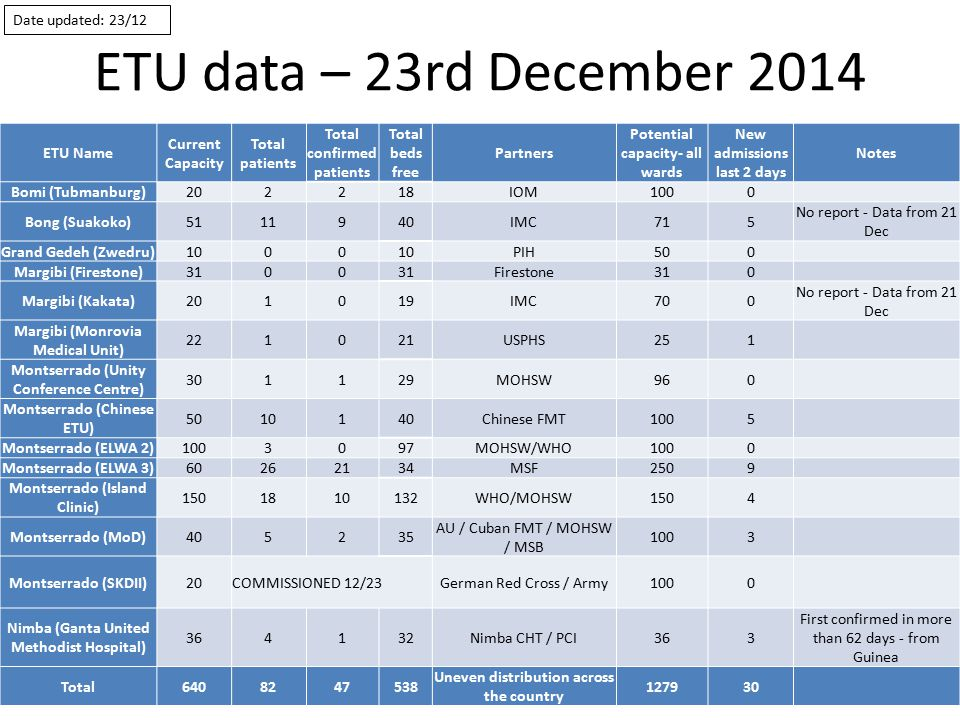 ETU data – 23rd December 2014 ETU Name Current Capacity Total patients Total confirmed patients Total beds free Partners Potential capacity- all wards New admissions last 2 days Notes Bomi (Tubmanburg)202218IOM1000 Bong (Suakoko)5111940IMC715 No report - Data from 21 Dec Grand Gedeh (Zwedru)1000 PIH500 Margibi (Firestone)3100 Firestone310 Margibi (Kakata)201019IMC700 No report - Data from 21 Dec Margibi (Monrovia Medical Unit) 221021USPHS251 Montserrado (Unity Conference Centre) 301129MOHSW960 Montserrado (Chinese ETU) 5010140Chinese FMT1005 Montserrado (ELWA 2)1003097MOHSW/WHO1000 Montserrado (ELWA 3)60262134MSF2509 Montserrado (Island Clinic) 1501810132WHO/MOHSW1504 Montserrado (MoD)405235 AU / Cuban FMT / MOHSW / MSB 1003 Montserrado (SKDII)20COMMISSIONED 12/23German Red Cross / Army1000 Nimba (Ganta United Methodist Hospital) 364132Nimba CHT / PCI363 First confirmed in more than 62 days - from Guinea Total6408247538 Uneven distribution across the country 127930 Date updated: 23/12