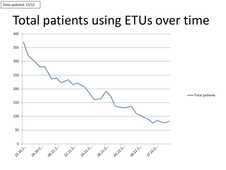 Total patients using ETUs over time Date updated: 23/12