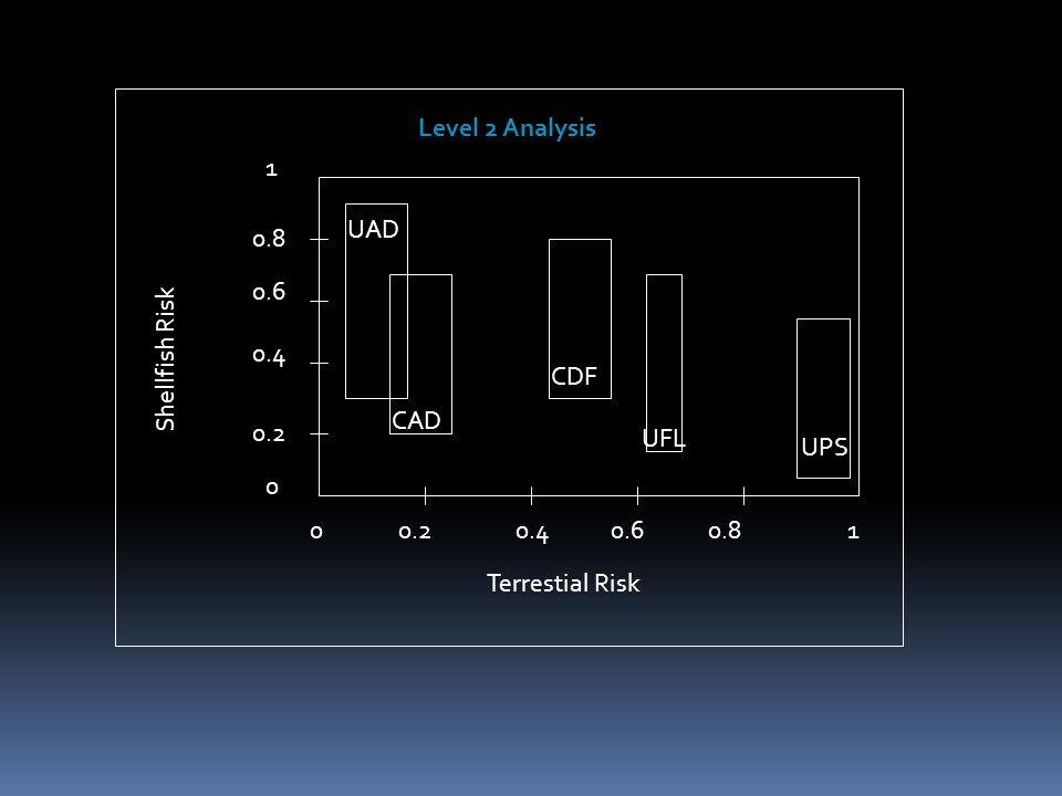 0.20.40.60.810 0 0.2 0.4 0.6 0.8 1 UAD CAD CDF UFL UPS Terrestial Risk Shellfish Risk Level 2 Analysis