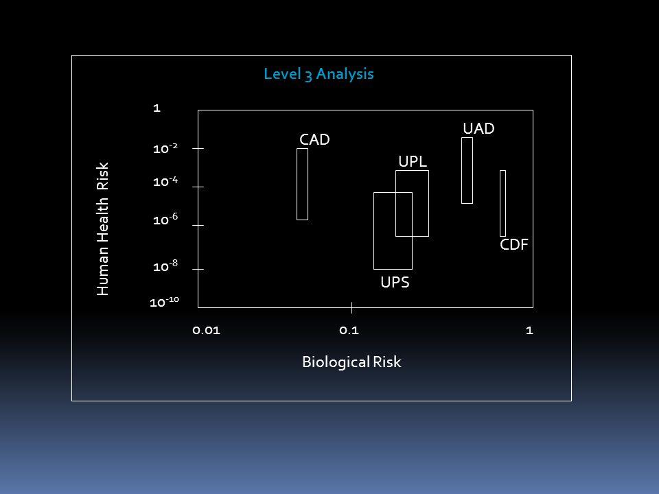 0.110.01 10 -10 10 -8 10 -6 10 -4 10 -2 1 CAD CDF UPL UAD Biological Risk Human Health Risk UPS Level 3 Analysis