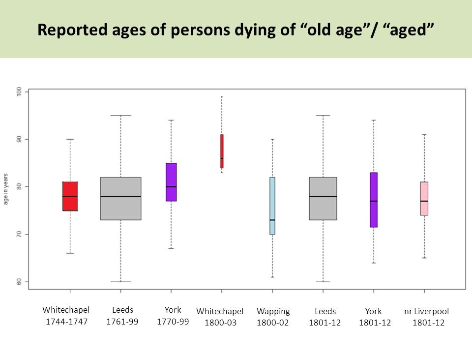 York 1801-12 Reported ages of persons dying of old age / aged Whitechapel 1744-1747 nr Liverpool 1801-12 York 1770-99 Whitechapel 1800-03 Wapping 1800-02 Leeds 1801-12 Leeds 1761-99