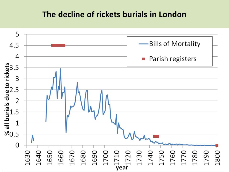 The decline of rickets burials in London