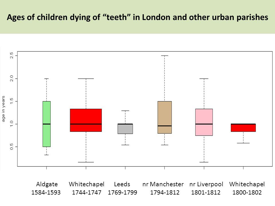 Leeds 1769-1799 nr Manchester 1794-1812 nr Liverpool 1801-1812 Ages of children dying of teeth in London and other urban parishes Aldgate 1584-1593 Whitechapel 1744-1747 Whitechapel 1800-1802