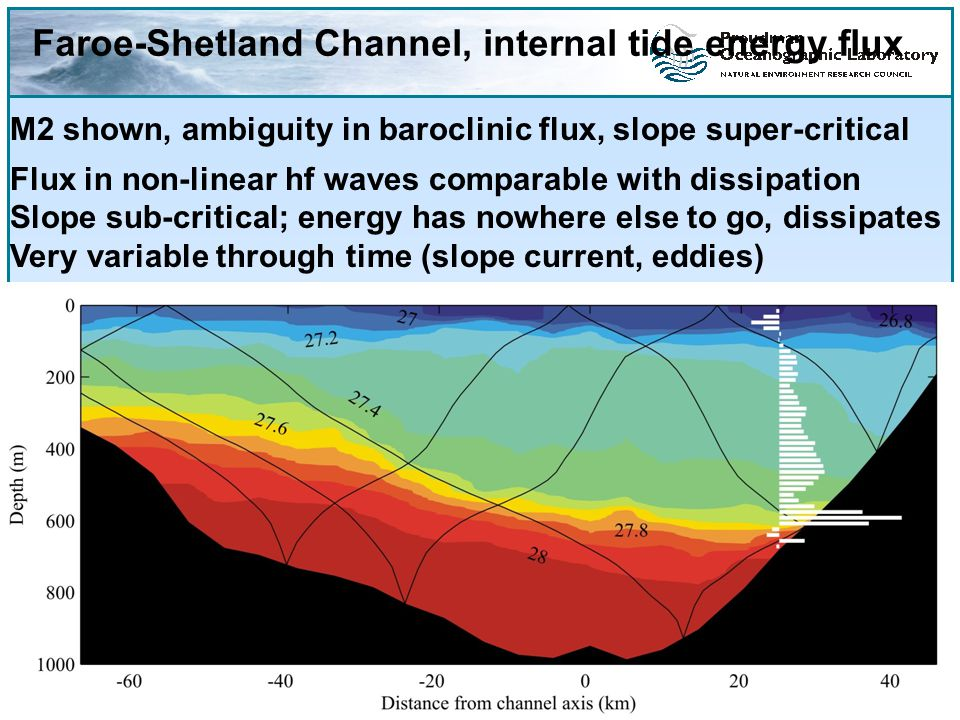 Faroe-Shetland Channel, internal tide energy flux M2 shown, ambiguity in baroclinic flux, slope super-critical Flux in non-linear hf waves comparable with dissipation Slope sub-critical; energy has nowhere else to go, dissipates Very variable through time (slope current, eddies)