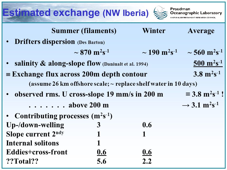 Estimated exchange (NW Iberia) Summer (filaments)WinterAverage Drifters dispersion (Des Barton) ~ 870 m 2 s -1 ~ 190 m 2 s -1 ~ 560 m 2 s -1 salinity & along-slope flow (Daniualt et al.