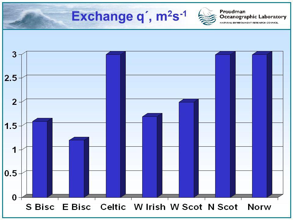 Exchange q´, m 2 s -1