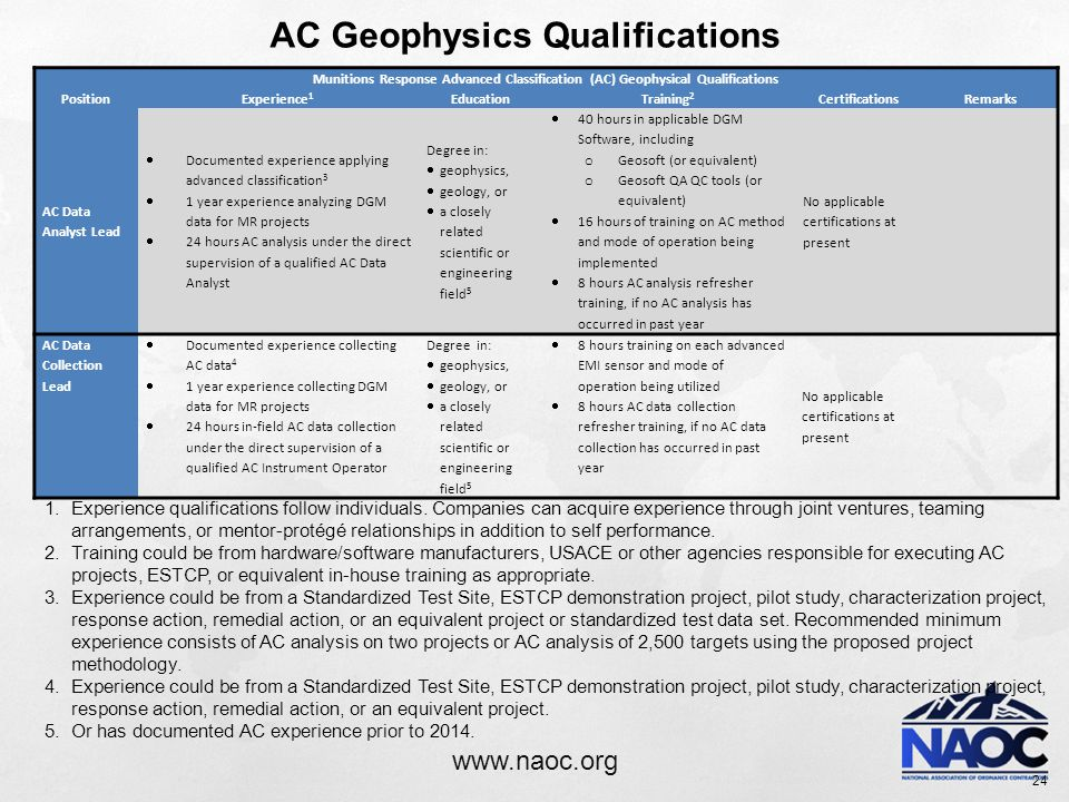 www.naoc.org 24 Munitions Response Advanced Classification (AC) Geophysical Qualifications PositionExperience 1 EducationTraining 2 CertificationsRemarks AC Data Analyst Lead  Documented experience applying advanced classification 3  1 year experience analyzing DGM data for MR projects  24 hours AC analysis under the direct supervision of a qualified AC Data Analyst Degree in:  geophysics,  geology, or  a closely related scientific or engineering field 5  40 hours in applicable DGM Software, including o Geosoft (or equivalent) o Geosoft QA QC tools (or equivalent)  16 hours of training on AC method and mode of operation being implemented  8 hours AC analysis refresher training, if no AC analysis has occurred in past year No applicable certifications at present AC Data Collection Lead  Documented experience collecting AC data 4  1 year experience collecting DGM data for MR projects  24 hours in-field AC data collection under the direct supervision of a qualified AC Instrument Operator Degree in:  geophysics,  geology, or  a closely related scientific or engineering field 5  8 hours training on each advanced EMI sensor and mode of operation being utilized  8 hours AC data collection refresher training, if no AC data collection has occurred in past year No applicable certifications at present AC Geophysics Qualifications 1.Experience qualifications follow individuals.