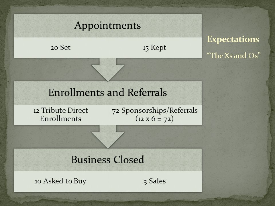 Business Closed 10 Asked to Buy3 Sales Enrollments and Referrals 12 Tribute Direct Enrollments 72 Sponsorships/Referrals (12 x 6 = 72) Appointments 20 Set15 Kept The Xs and Os