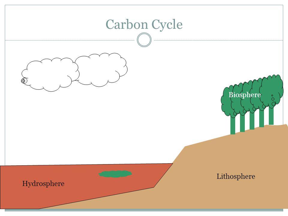 Carbon Cycle Atmosphere Hydrosphere Lithosphere Biosphere