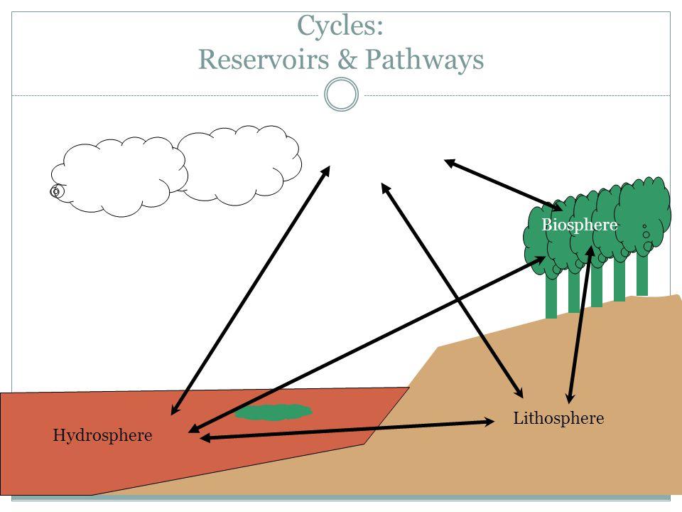 Cycles: Reservoirs & Pathways Atmosphere Hydrosphere Lithosphere Biosphere