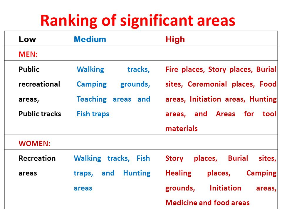 Ranking of significant areas LowMediumHigh MEN: Public recreational areas, Public tracks Walking tracks, Camping grounds, Teaching areas and Fish traps Fire places, Story places, Burial sites, Ceremonial places, Food areas, Initiation areas, Hunting areas, and Areas for tool materials WOMEN: Recreation areas Walking tracks, Fish traps, and Hunting areas Story places, Burial sites, Healing places, Camping grounds, Initiation areas, Medicine and food areas