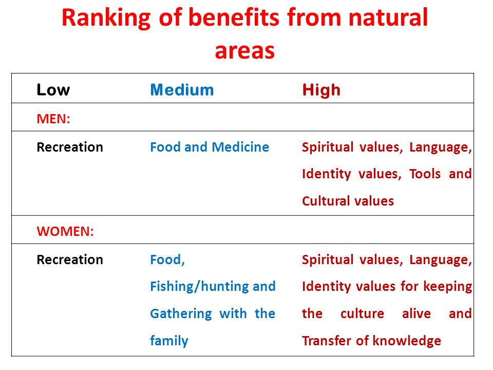 Ranking of benefits from natural areas LowMediumHigh MEN: RecreationFood and Medicine Spiritual values, Language, Identity values, Tools and Cultural values WOMEN: RecreationFood, Fishing/hunting and Gathering with the family Spiritual values, Language, Identity values for keeping the culture alive and Transfer of knowledge