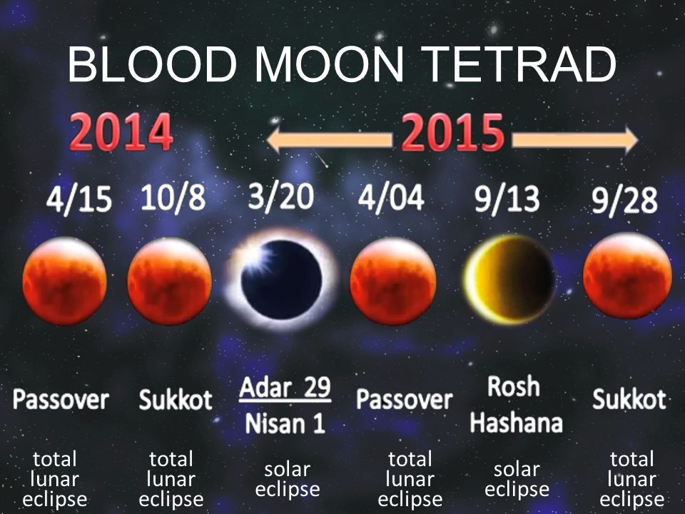 BLOOD MOON TETRAD total lunar eclipse total lunar eclipse solar eclipse total lunar eclipse total lunar eclipse solar eclipse