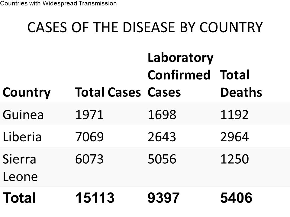 CASES OF THE DISEASE BY COUNTRY CountryTotal Cases Laboratory Confirmed Cases Total Deaths Guinea197116981192 Liberia706926432964 Sierra Leone 607350561250 Total1511393975406 Countries with Widespread Transmission